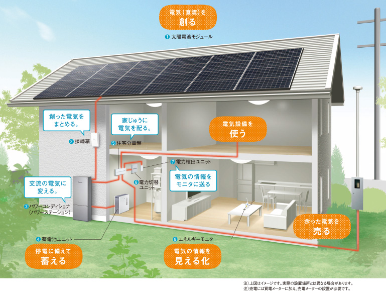 まだまだお得な太陽光発電システム